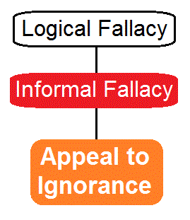 False authority fallacy definition