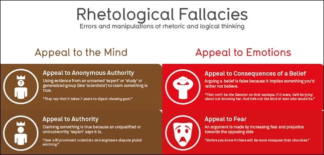 rhetoric argument essay