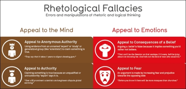 Logic Fallacies